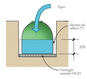 Depositos de agua enterrados
