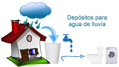 reutilizacion de agua lluvia